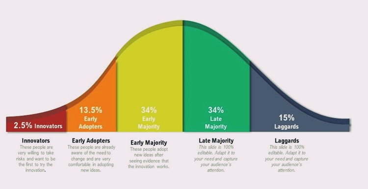 Adopter Categories in Diffusion of Innovation Theory